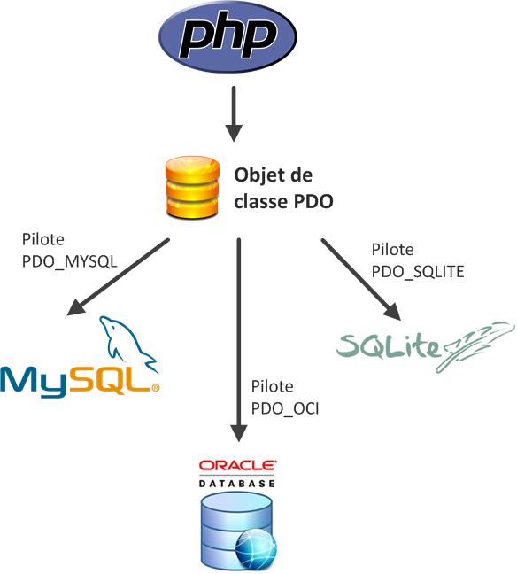 PHP PDO Pilotes