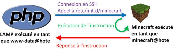 Schema page php minecraft