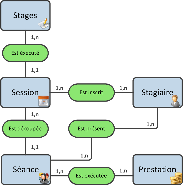 stages sessions seances stagiaires prestations