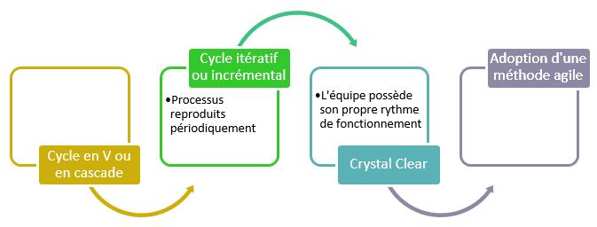 Du cycle en V ou itératif vers l'agilité